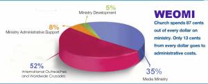 weomi graph